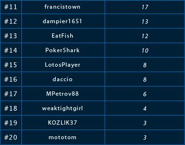 Liga i Freerolle na Lotos Poker - Tylko dla graczy z Polski, Ukrainy, Rosji,  Łotwy i Litwy 102