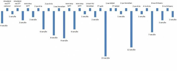 Покер блог на Неделчо Караколев: Статистика от... 101