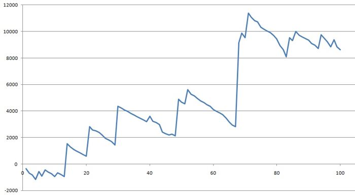 Покер блог на Неделчо Караколев: Статистика от... 102