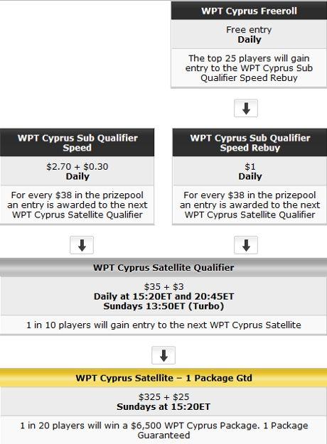 PartyPoker: Extra Time turneringer, WPT Cypern, samt mere! 102