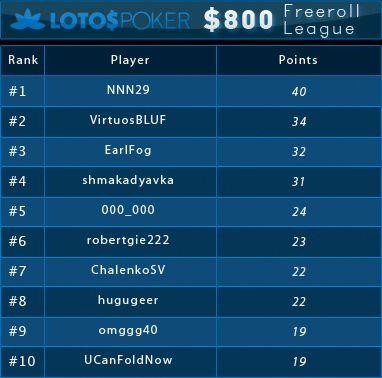 0 PokerNews Ліга на LotosPoker: результати другого фріролу 101