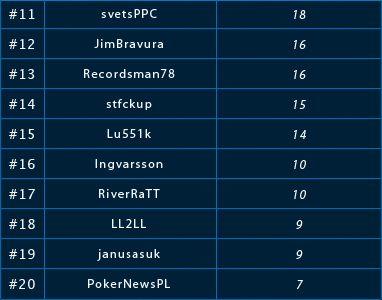 0 PokerNews Ліга на LotosPoker: результати другого фріролу 102