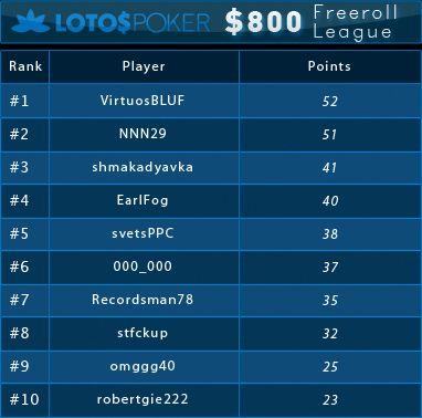 0 PokerNews Ліга на LotosPoker: результати третього фріролу 101