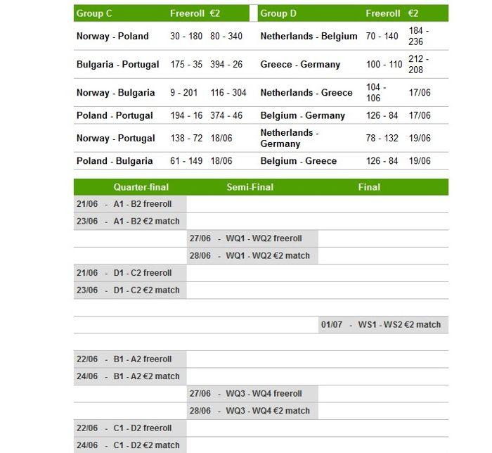 Последен турнир от групите на Европейското по... 101