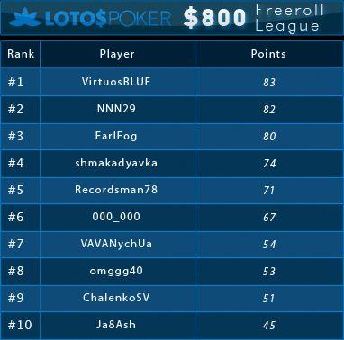 0 PokerNews Ліга на LotosPoker: результати шостого фріролу 101