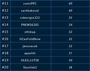 0 PokerNews Ліга на LotosPoker: результати шостого фріролу 102