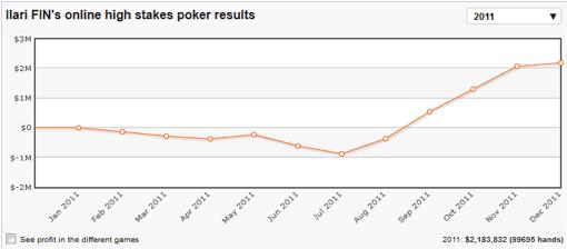 Ilari Sahamies gana casi medio millón en un día 101