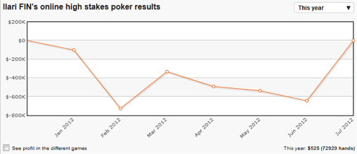 Ilari Sahamies gana casi medio millón en un día 102