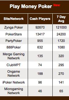 El play money adquiere un papel protagonista en la industria del poker 101