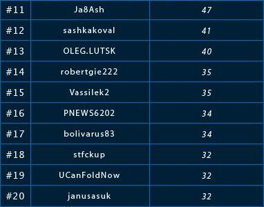 0 PokerNews Ліга на LotosPoker: Підсумкові результати 102