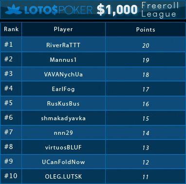 Lotos ,000 nemokamų turnyrų lyga ir pirmosios savaitės rezultatai 101
