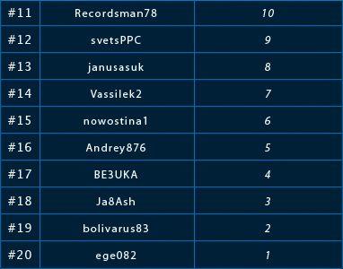 Lotos ,000 nemokamų turnyrų lyga ir pirmosios savaitės rezultatai 102