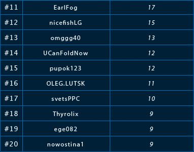 Lotos ,000 nemokamų turnyrų lygos antrosios savaitės rezultatai 102