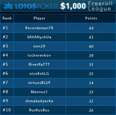 Lotos ,000 nemokamų turnyrų lygos trečiosios savaitės rezultatai 101