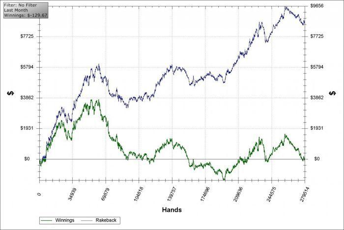 Un graph, choisi au hasard sur internet, montrant un joueur dont les gains proviennent du rakeback