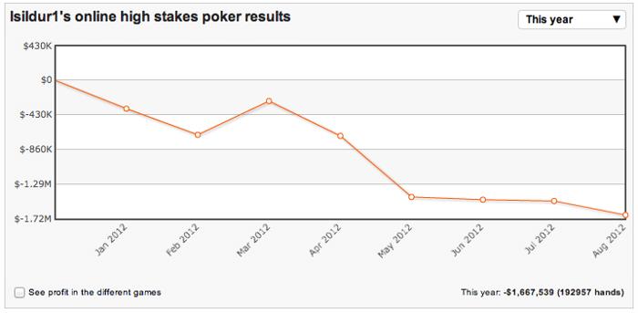 Medelij hoef je ook met Blom niet te hebben, maar zijn grafiek voor 2012 is wel dramatisch momenteel.