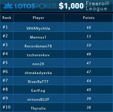 Liga Freerolli z pulą ,000 na Lotos Poker: Wyniki czwartego turnieju 101