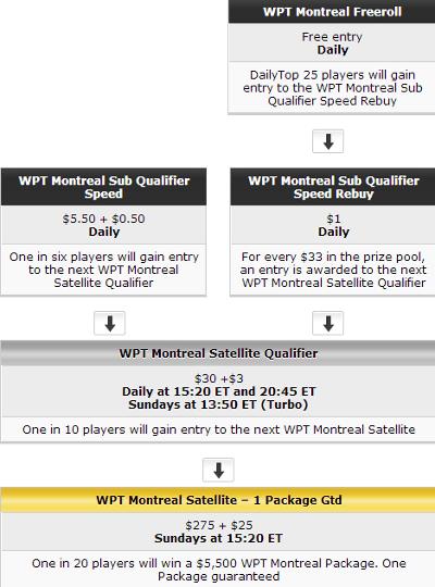 世界扑克巡回赛重返加拿大 101