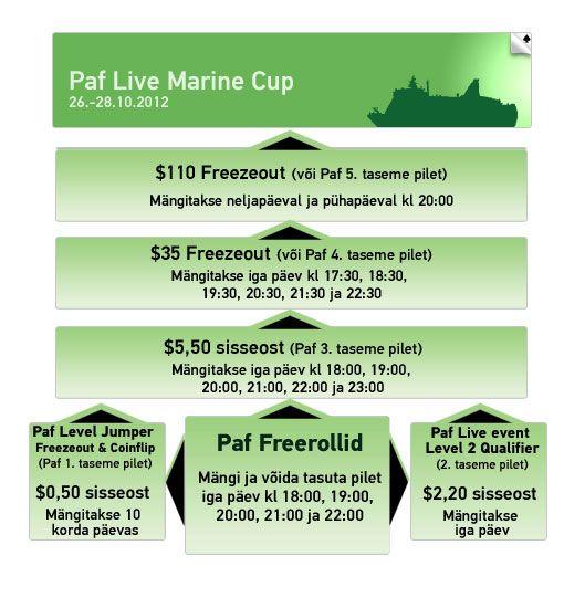 Paf Live Marine Cup kvalifikatsiooniturniirid kestavad kuni 21. oktoobrini 101