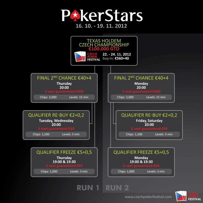 Čekijos pokerio festivalio pagrindinio turnyro atrankos PokerStars kambaryje