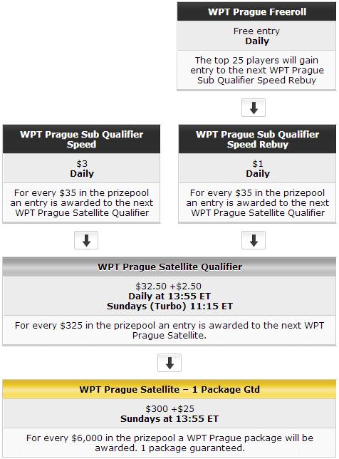Nädal Partys: võida WPT Praha pakett, kvalifitseeru Autumn Million turniirile ja muud 101