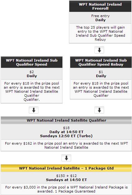 PartyPoker uudiskiri: Tony G vs Manchester United Challenge, WPT naaseb Iirimaale ja muud 101