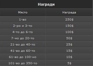 0,000 в Коледни изненади за всички и PokerNews фрийроли... 101