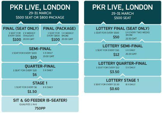 Сателити за PKR Live 2013 London