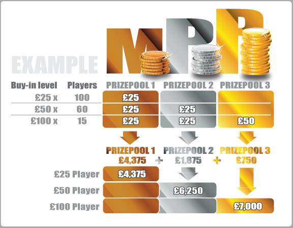 Roberto Romanello stworzył nowy format gry turniejowej! 101