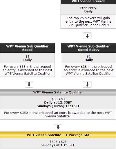 PartyPoker Weekly: Wygraj pakiet o wartości ,500 na WPT Praga 101