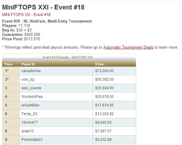 Класирането на voin_bg в турнир #18 от MiniFTOPS XXI.