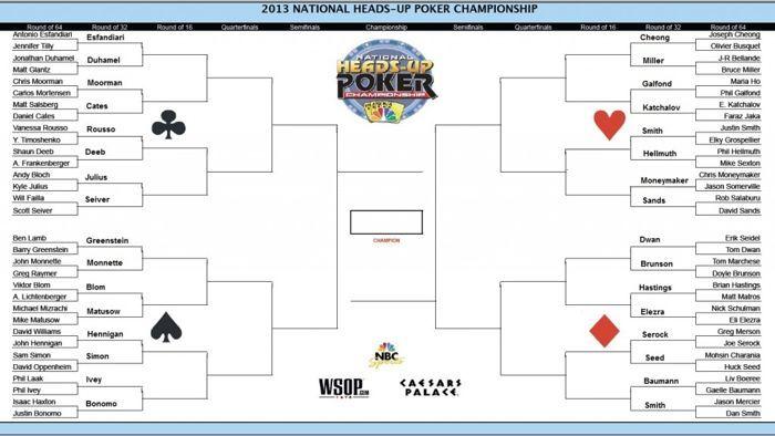 NBC National Heads-Up Poker Championship - Blom og Dwan videre fra runde 1 101