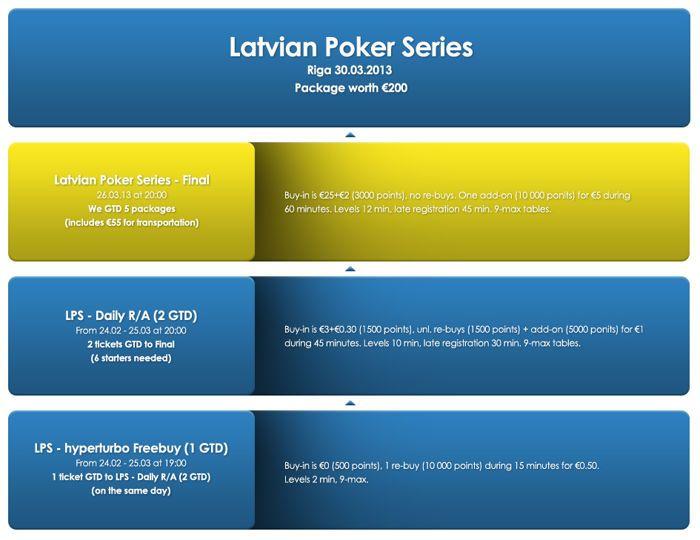 Triobetis algas Latvian Poker Series kvalifikatsioon 101