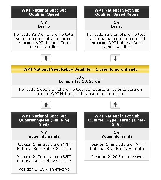 PartyPoker semanal: ganadores, último sábado de torneo, 40€ gratis y WPT National 102