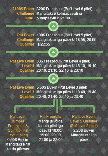 Pafi pokkerikampaaniad aprillis: loosi läheb 50 Nexus tahvelarvutit, 0K punktijaht ja... 106
