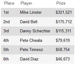 Майк Линстер выиграл 2013 WPT Jacksonville bestbet Open и получил... 101