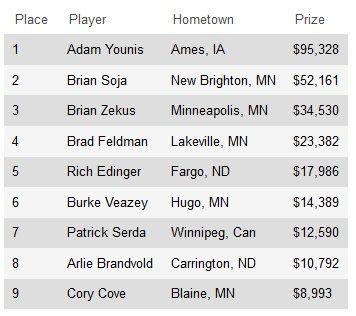 Адам Юнис выиграл мейн-ивент PokerNews Mid-States Poker Tour... 101
