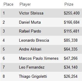 Виктор Сбрисса выиграл мейн-ивент 2013 Latin American Poker... 101