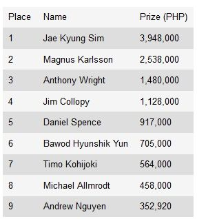 Жа Кюнг Сим выиграл 2013 APPT Cebu 101