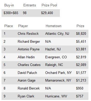 Крис Реслок выиграл 7 кольцо WSOP Circuit, тем самым... 101