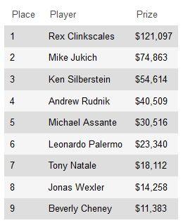 Рекс Клинкскейлс выиграл мейн-ивент 2013 WSOP Circuit... 101
