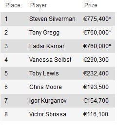 Стивен Сильверман выигрывает €25,000 High Roller EPT 9... 101