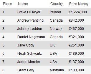 Стив ОДвайер выиграл PokerStars Casino European Poker Tour Grand Final... 101