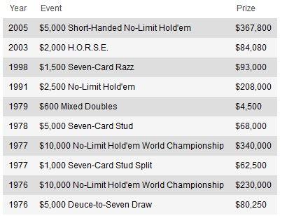 Дойл Брансон пропустит предстоящий WSOP 101