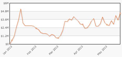 Gráfico de 2013
