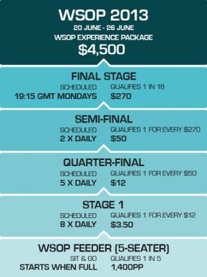 PKR visiems PokerNews lankytojams suteikia galimybę laimėti kelionę į WSOP 101