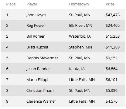 "Джон ""JohnnyGstaks"" Хайс победил в PokerNews Mid-States Poker Tour... 101"