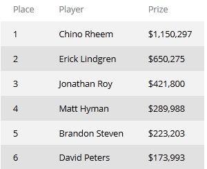 Чино Рим выиграл 2013 World Poker Tour Championship, обыграв в... 101