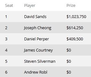 Дэвид Сэндс выиграл 2013 WPT 0,000 Super High Roller 101