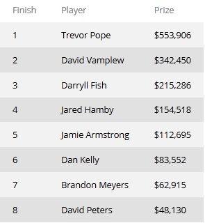 Победителем турнира WSOP #2 ,000 No-Limit Hold'em стал Тревор... 101